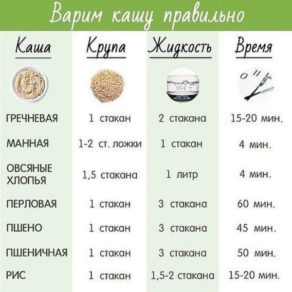 каша как варить пропорции